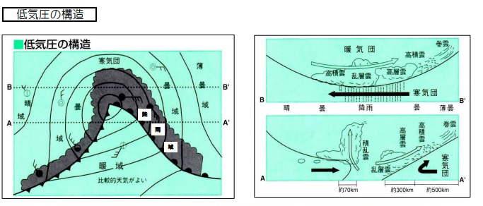 低気圧構造