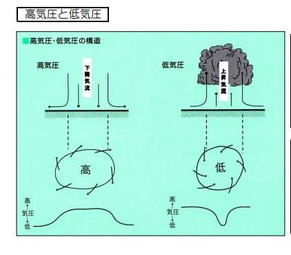 高気圧と低気圧